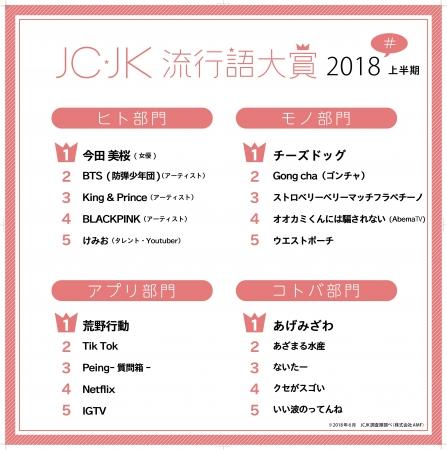 2018年上半期のJC・JK流行語大賞が発表!アプリ部門では「荒野行動」「Tik Tok」が納得のラインクイン