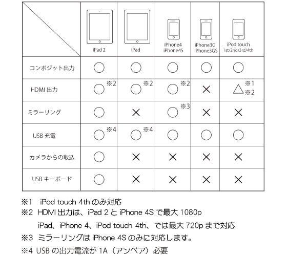 iPad/iPhone用HDMI&アナログ 最強AVアダプター