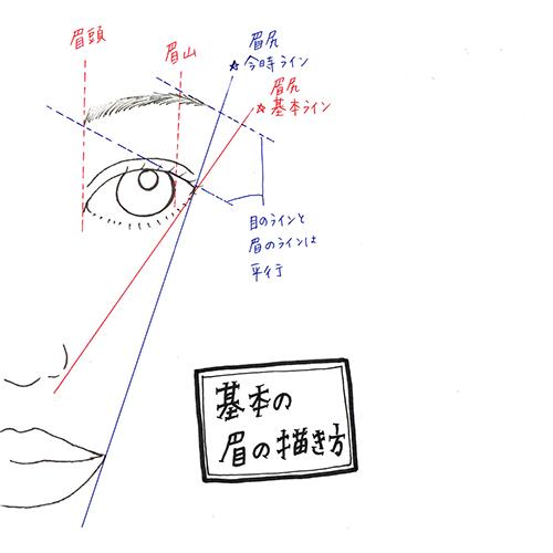 眉メイク迷子をサポート。LUNASOLのアイブロウパウダーを使った、なりたい顔別3パターンの眉メイク♡
